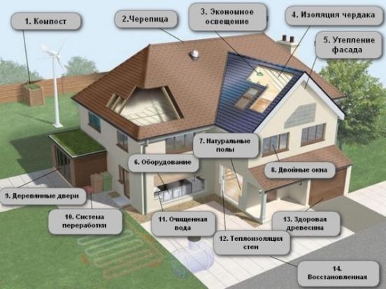 14 шагов к более экологичному и экономичному дому